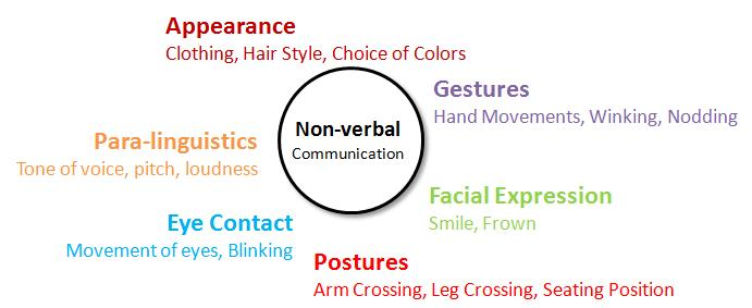 essay verbal communication Among the definitions we have studied, we chose and developed the points that seemed essential to us with respect to the frame of interpretation that is given for this essay non-verbal communication consists of all the messages other than words that are used in communication in oral communication.